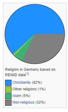 religionigermania