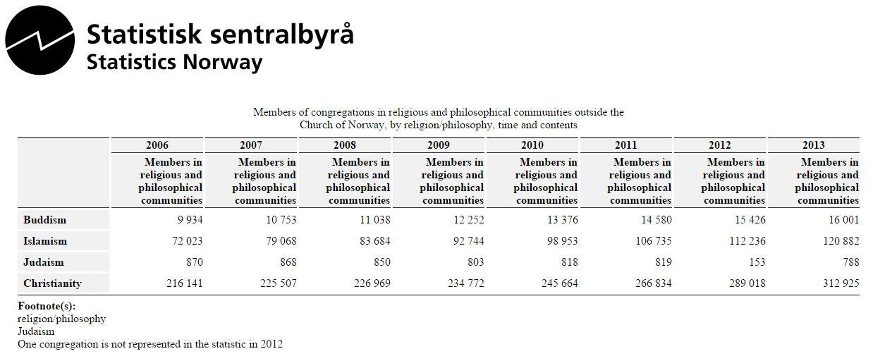 religioninorvegia