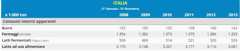 Il consumo di latte in Italia 2008-2013