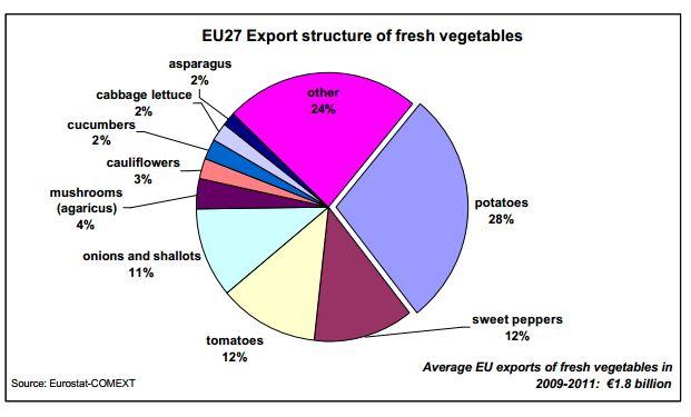 exports-veggies-2