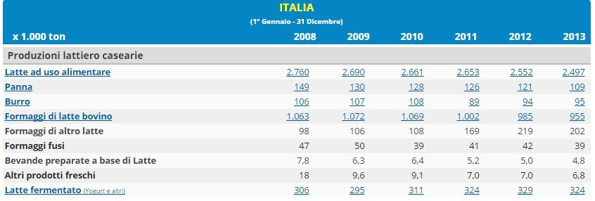 La produzione di latte in Italia 2008-13