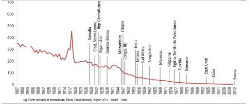 mortalità infantile