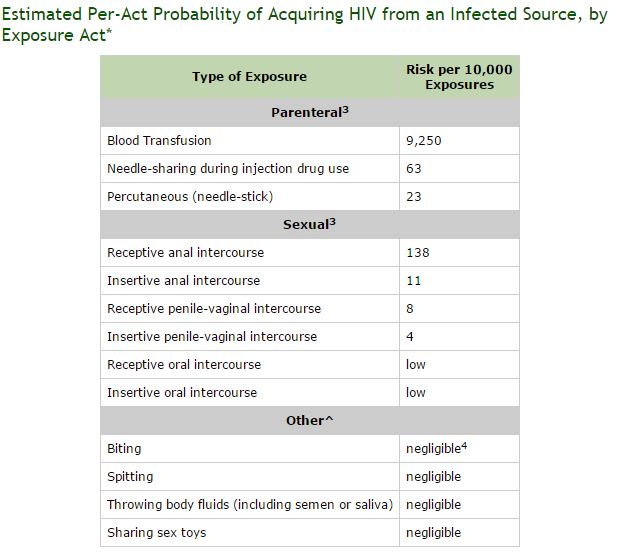 rischi di contagio hiv