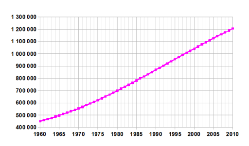 India-demography