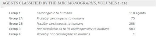 categorie IARC