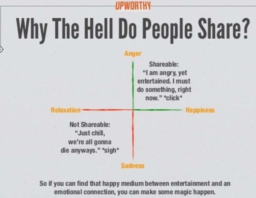 why-do-people-share