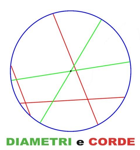 Diametro e corda