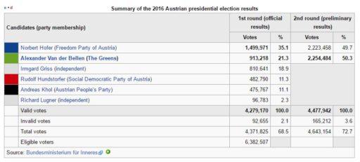 wiki-austriaelections