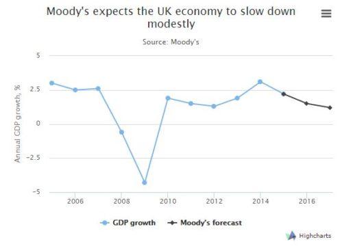 moodys-economy
