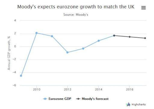 moodys-eurozona